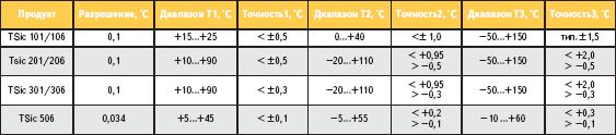 Температурный диапазон и точность микросхем серии TSic