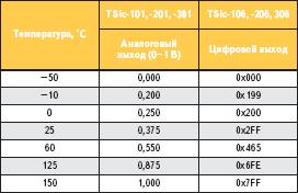 Значения выходного сигнала микросхем серии TSicTM