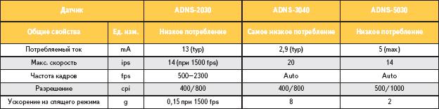 Таблица 2. Датчики беспроводных оптических мышей на основе СИД