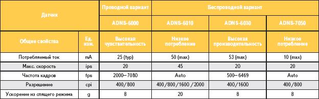 Таблица 3. Датчики оптических мышей на основе лазерных диодов