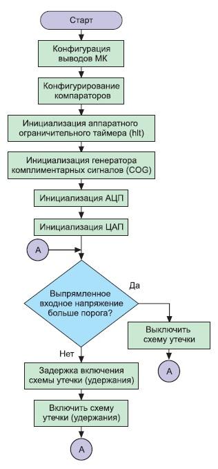 Структура программы микроконтроллерного светодиодного драйвера