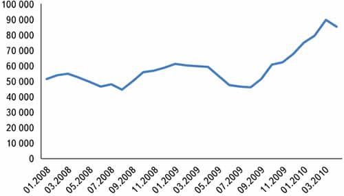 Динамика ежемесячного числа посетителей сайта eFind.ru (по данным www.Liveinternet.ru)