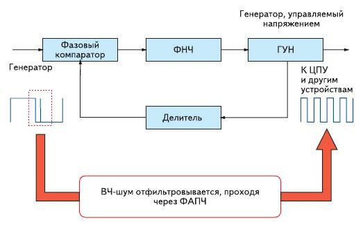 Рис. 10. При использовании ФАПЧ фильтруются ВЧ помехи