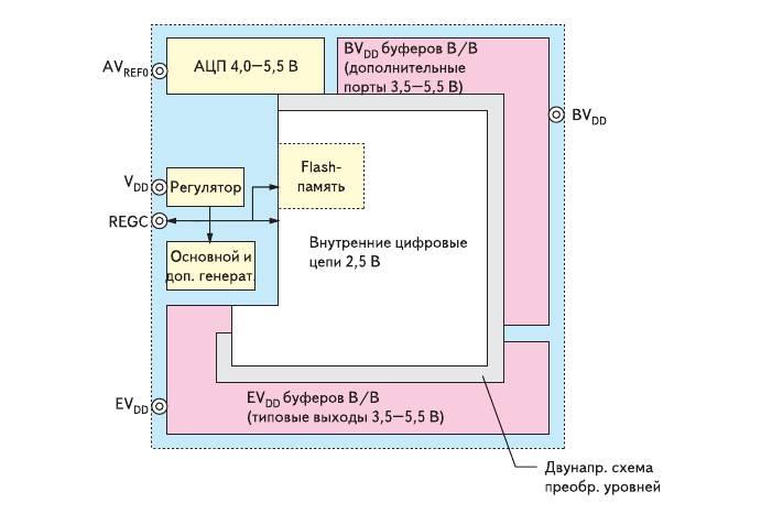 Рис. 12. Структура питания микроконтроллеров семейства V850ES/Fx2