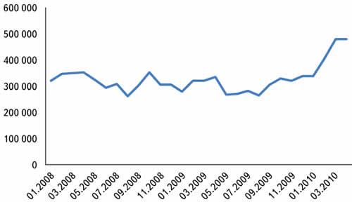 Количество поисков, производимых в месяц на сайте eFind.ru (по данным www.Liveinternet.ru)