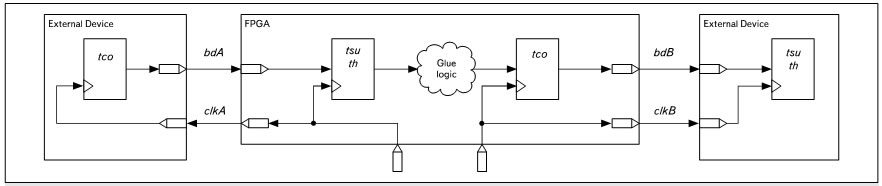 Структурная схема системы System Synchronous