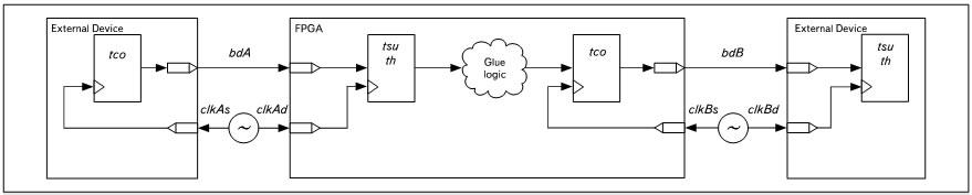 Структурная схема системы Source Synchronous