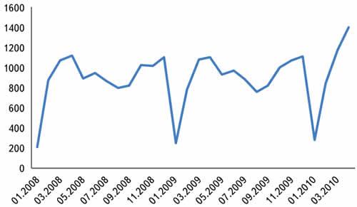 «Ядро» аудитории eFind.ru, то есть посетители, бывающие на сайте каждую неделю в течение месяца (по данным www.Liveinternet.ru)