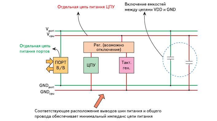 Рис. 3. Разделение цепей питания микроконтроллеров NEC семейства V850