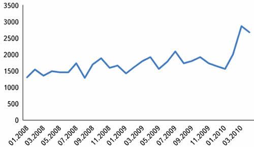 Число запросов (в месяц) на уточнение условий поставки, отправленных посетителями eFind.ru поставщикам ЭК