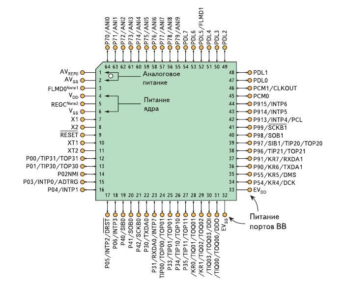 Рис. 4. Раздельные выводы для питания ядра, портов ввода/вывода и аналоговой части микроконтроллера семейства V850ES/Hx2