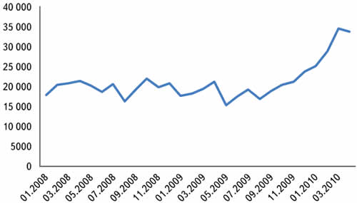 Ежемесячное количество переходов на сайты поставщиков ЭК с сайта eFind.ru (по данным www.Liveinternet.ru)