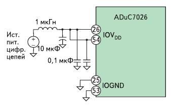 Рис. 5. Шины питания портов ввода/вывода микроконтроллера ADuC7026