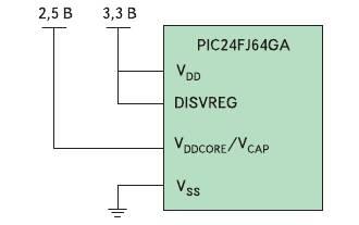 Рис. 8. Цепи питания ядра и портов ввода/вывода у микроконтроллера PIC24FJ64GA не имеют развязки по общему проводу