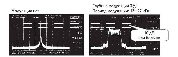Рис. 9. а) Гармонический сигнал; б) сигнал SSCG
