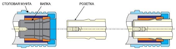 Конструкция вилки и розетки соединителя quick-lock