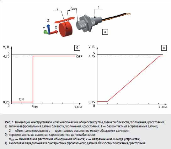 Концепции конструктивной и технологической общности группы датчиков близости/положения/расстояния