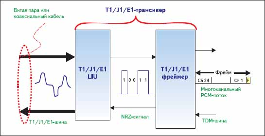 Физический интерфейс с линией Т1/J1/E1