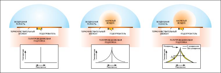Принцип работы теплового акселерометра MEMSIC
