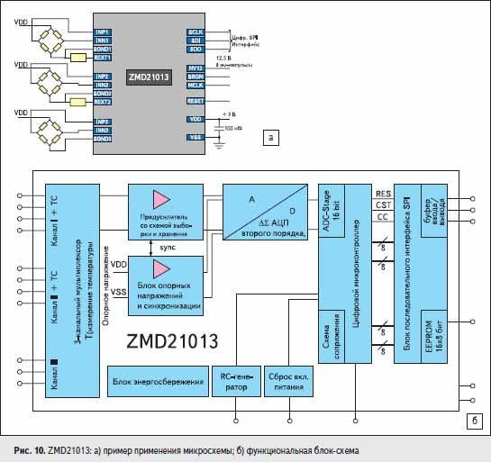 ZMD21013