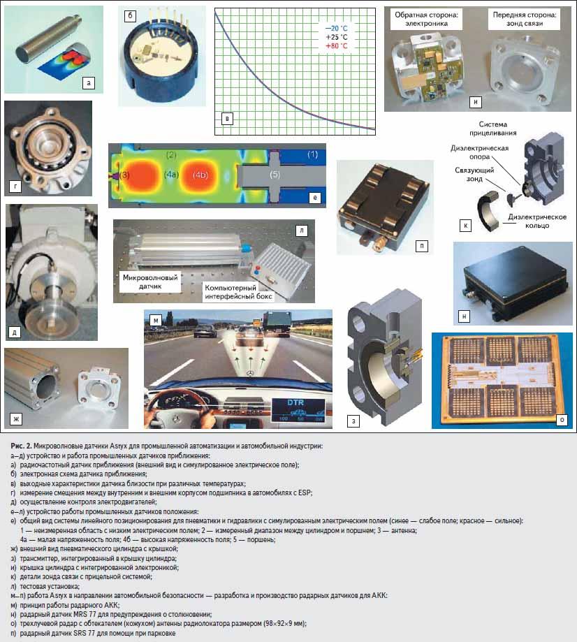 Микроволновые датчики Astyx для промышленной автоматизации и автомобильной индустрии