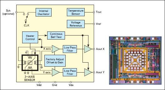 Блок-схема и топология кристалла теплового акселерометра MEMSIC