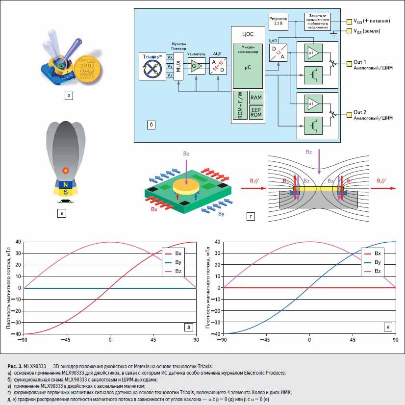 MLX90333 — 3D8энкодер положения джойстика от Melexis на основе технологии Triaxis