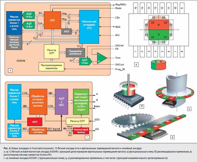 Новые энкодеры от Austriamicrosystems