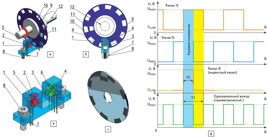 Рис. 76. Инкрементальный энкодер — датчик относительного положения, скорости и направления