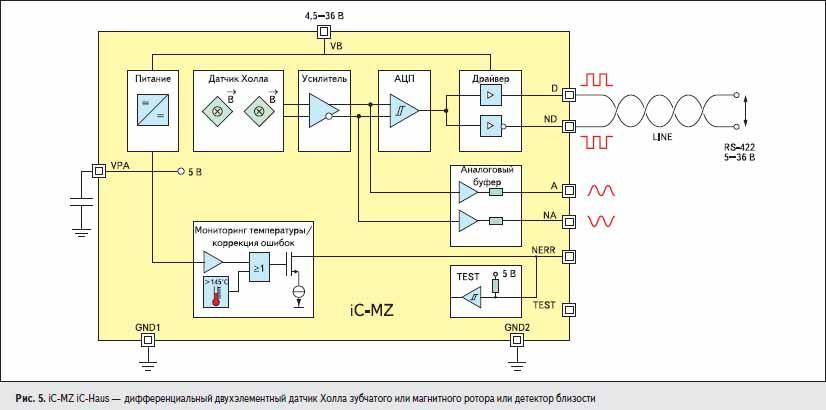 iC-MZ iC-Haus — дифференциальный двухэлементный датчик Холла зубчатого или магнитного ротора или детектор близости
