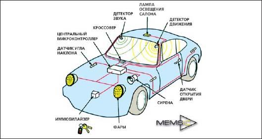 Составные части автомобильной сигнализации