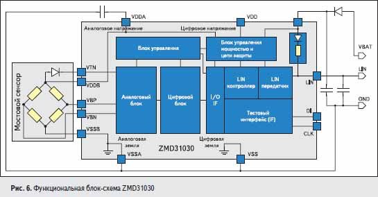Функциональная блок-схема ZMD31030