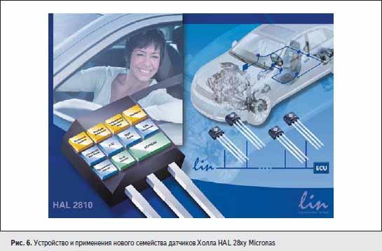Устройство и применения нового семейства датчиков Холла HAL 28xy Micronas