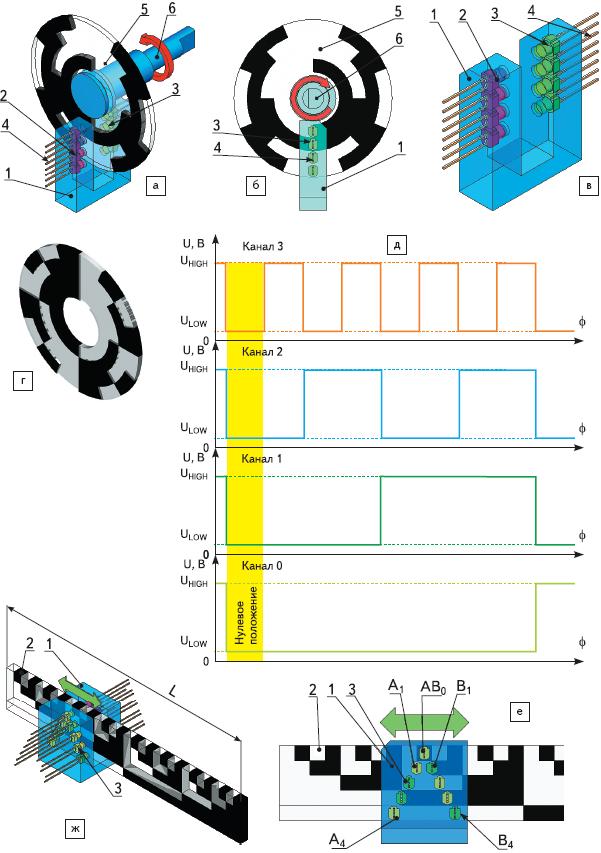 Рис. 77. Абсолютный энкодер — датчик абсолютного положения и скорости