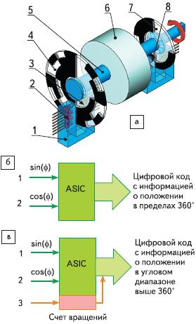 Рис. 78. Многооборотный абсолютный энкодер