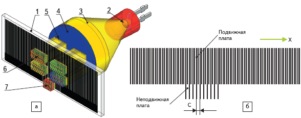 Рис. 79. Инкрементальный линейный энкодер на основе интерферометрии Муара