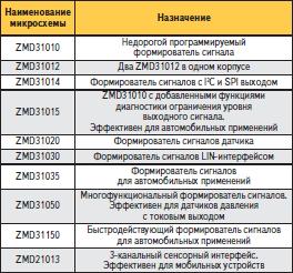Семейство программируемых микросхем ZMD31xxx для формирования сигналов мостовых датчиков