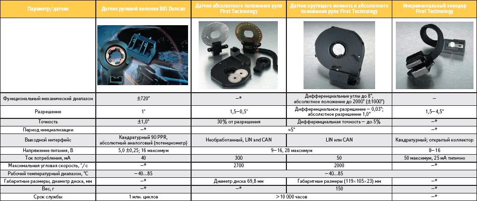 Таблица 17. Сравнительные технические данные некоторых автомобильных оптических энкодеров