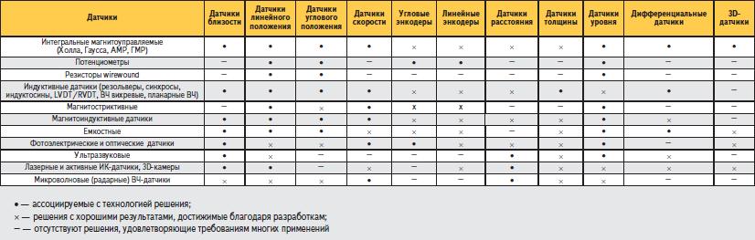 Распределение датчиков близости/линейного и углового положения/расстояния и других по технологиям