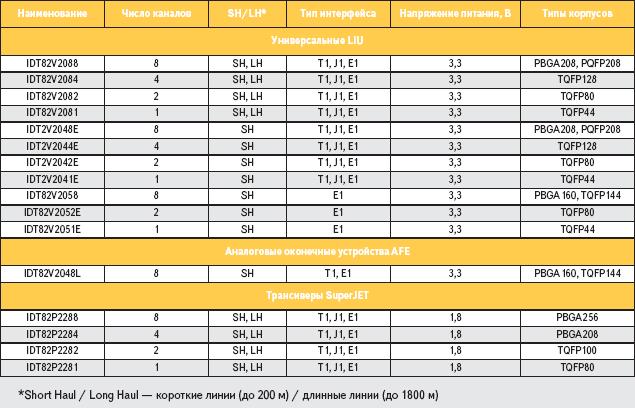 Краткие технические характеристики микросхем LIU, AFE и трансиверов