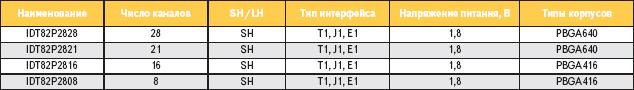 Краткие технические характеристики многоканальных микросхем LIU