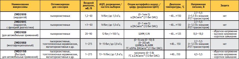 Основные характеристики микросхем ZMD31xx