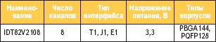 Краткие технические характеристики фреймера IDT82V2108