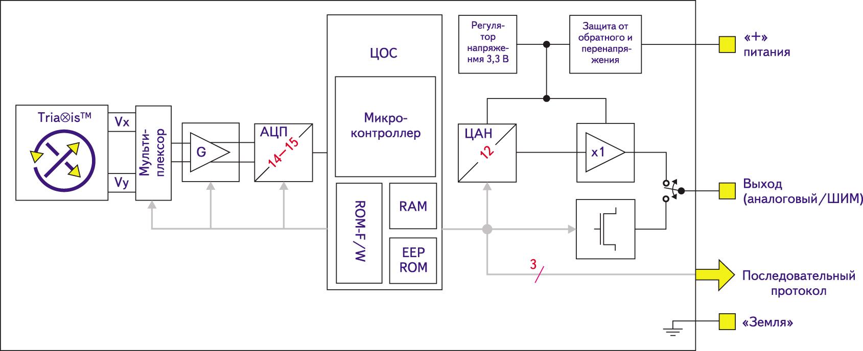 Практическая реализация технологии Tria⊗is в MLX90316 Melexis: функциональная схема ИС MLX90316