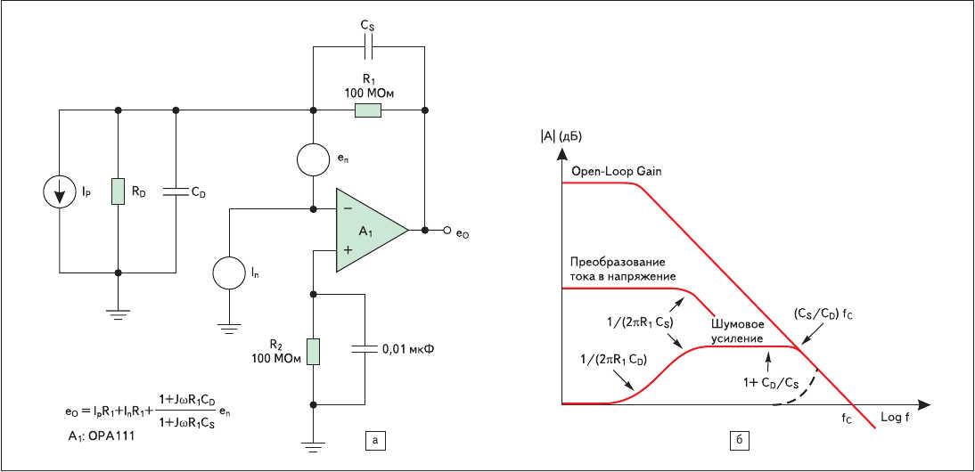 Рис. 2. Влияние емкости диода на работу цепи обратной связи в базовой схеме преобразователя тока в напряжение  (шум операционного усилителя усиливается больше и в более широкой полосе, чем сигнал)