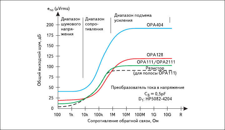 Рис. 3. Влияние основных источников шума в преобразователе тока в напряжение