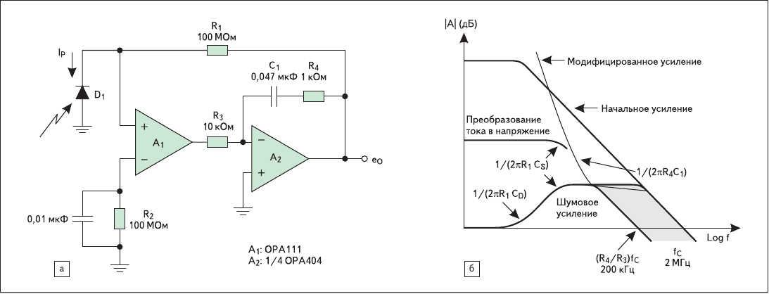 Рис. 5. а) Уменьшение шумов в схеме составного усилителя; б) сокращение полосы шумов без уменьшения полосы сигнала