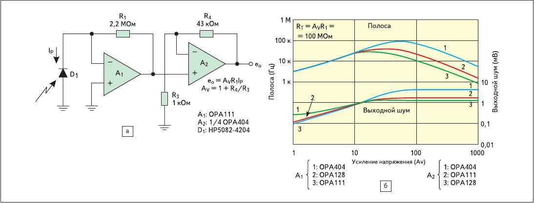 Рис. 6. а) Добавление усиления напряжения для увеличения полосы при сохранении общего трансимпеданса;  б) графики зависимости полосы пропускания и входного шума (полоса пропускания увеличивается быстрее, чем шум)