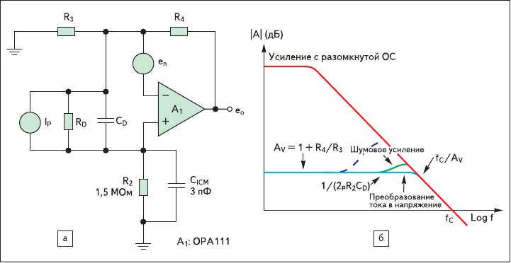 Рис. 8. а) Схема с емкостью фотодиода, добавляющего положительную обратную связь к схеме на рис. 7б;  б) график усиления