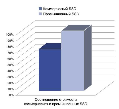 Разница в стоимости между коммерческими и промышленными SSD